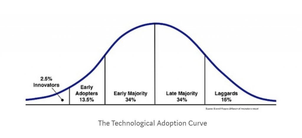 bitcoin for the nontechnical adoption curve